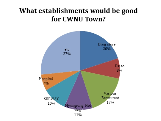 What establishments would be good for CWNU Town?