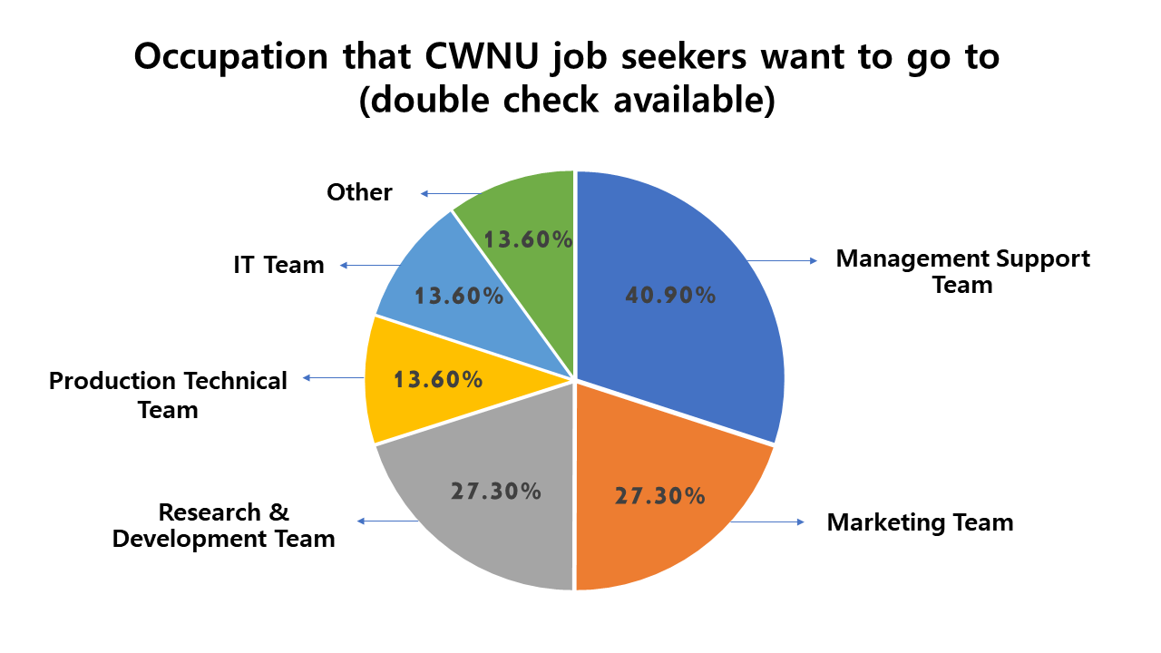 Job Seeking Students at CWNU Answer Questions About Job Searching