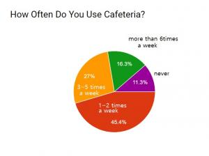 What Do You Like About The School Cafeteria?